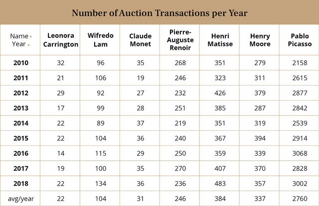 NUMBER OF AUCTION TRANSACTIONS PER YEAR